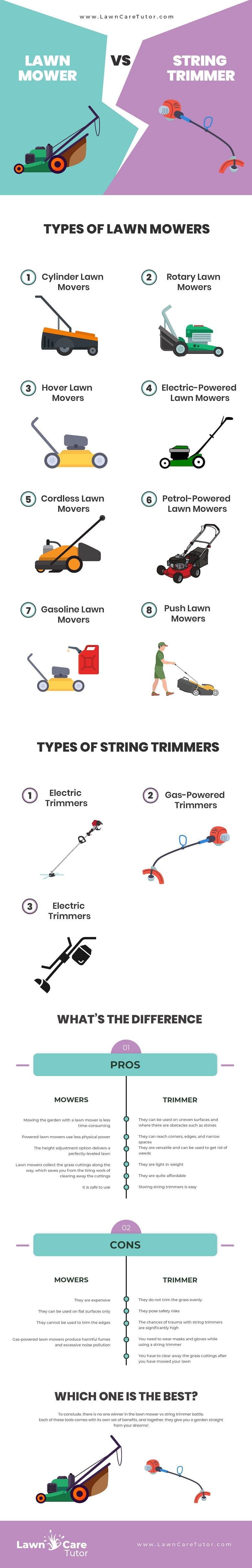 Lawn Mower vs. String Trimmer